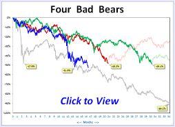 4bears-11 Quelques données sur la crise...