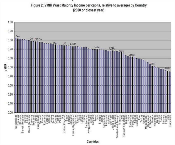 vmir-1 Le revenu de la vaste majorité